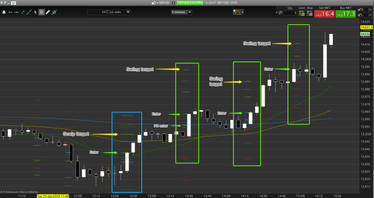 Swing with trend day trading entries, context allowing.