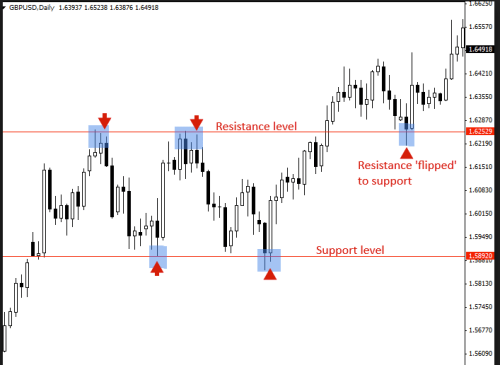 What is support and resistance? Day trading essential knowledge.