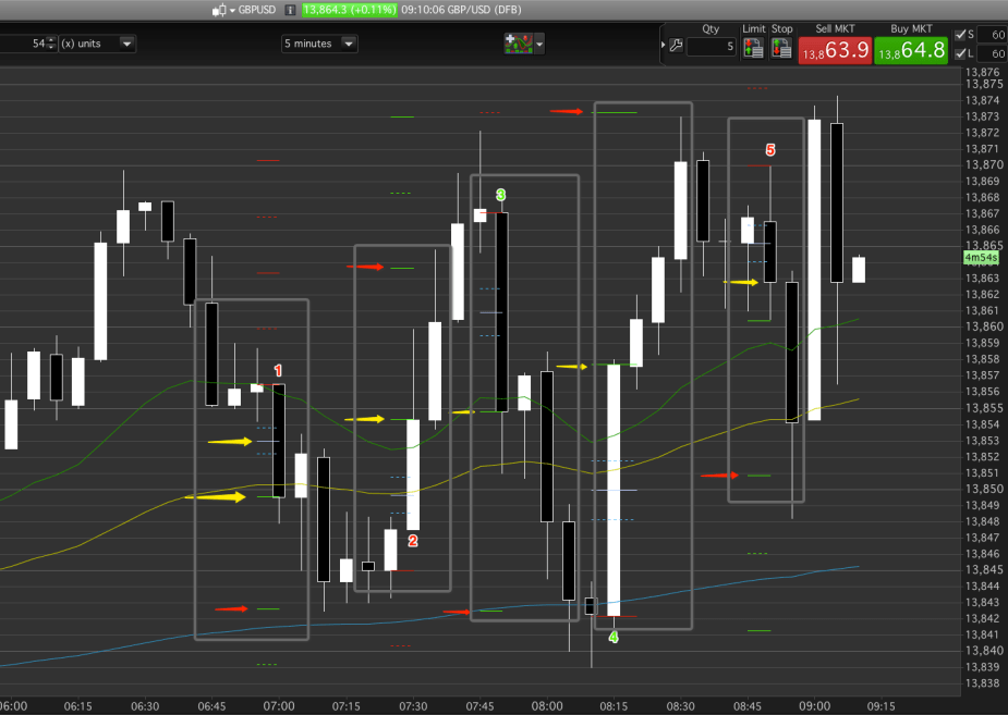 Our TR day trading strategy makes for profitable trades.