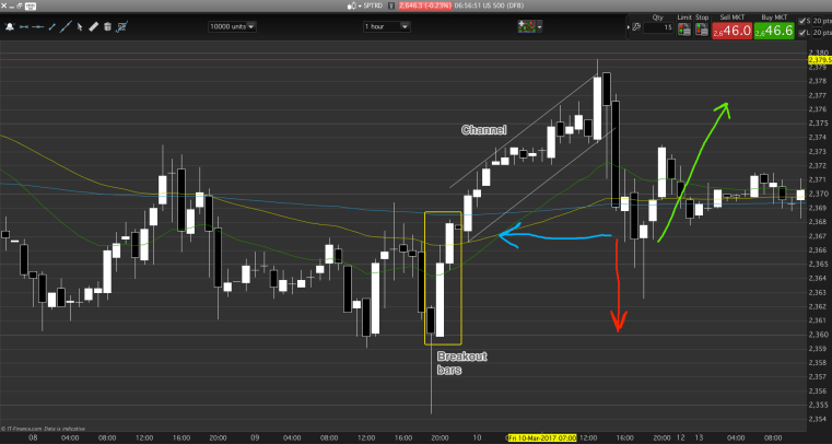 A context example of breakout, channel and pullback.