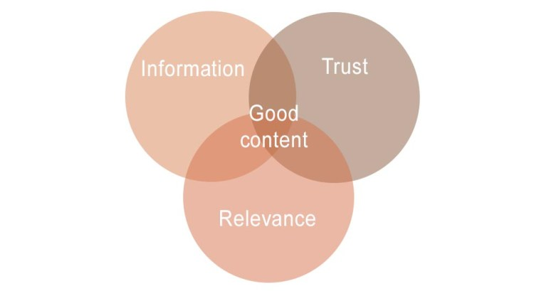 Diagram of what good content is constituted by: information, trust, and relevance