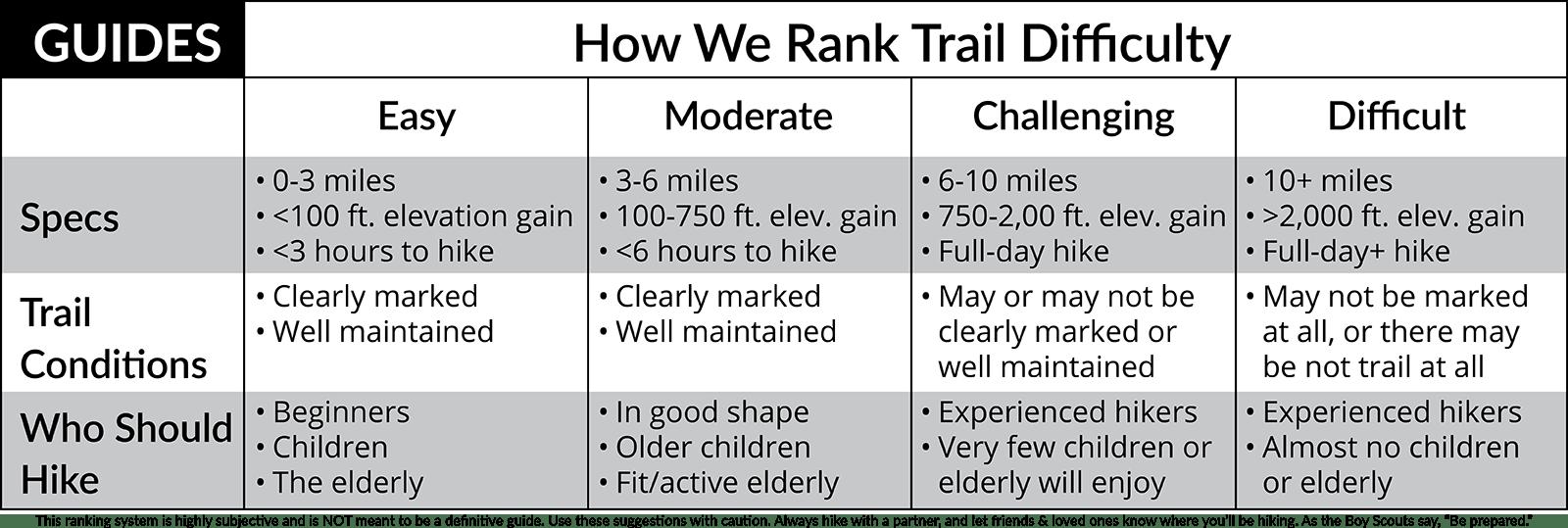Slucherville - How we rank the trails
