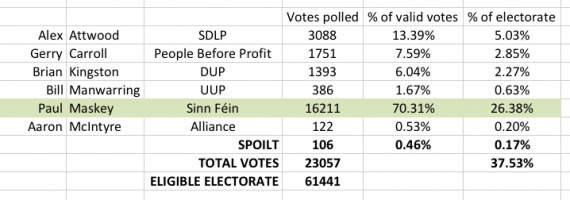 Potential electorate results West Belfast