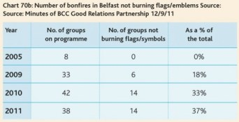 belfast bonfires without flags - from CRC's first NI Peace Monitoring Report