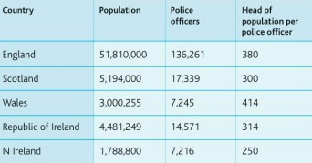 policing levels across the British Isles - from CRC's first NI Peace Monitoring Report