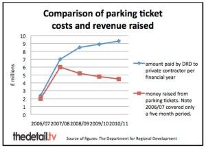 comparison of parketing ticket costs and revenue - via The Detail