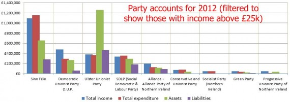 2012 party accounts above 25000