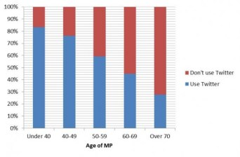 James Donald MPs use of Twitter by age