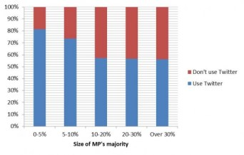 James Donald MPs Twitter use by size of majority