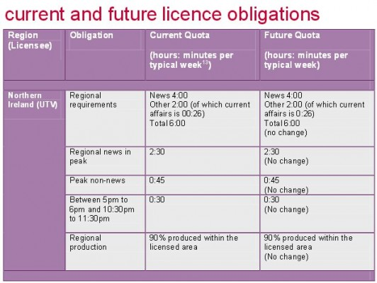 Ofcom channel 3 obligations UTV NI