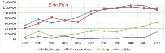 Sinn Fein 2002-2012