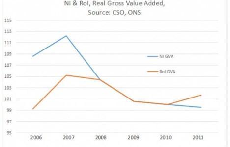 NI ROI GVA figures