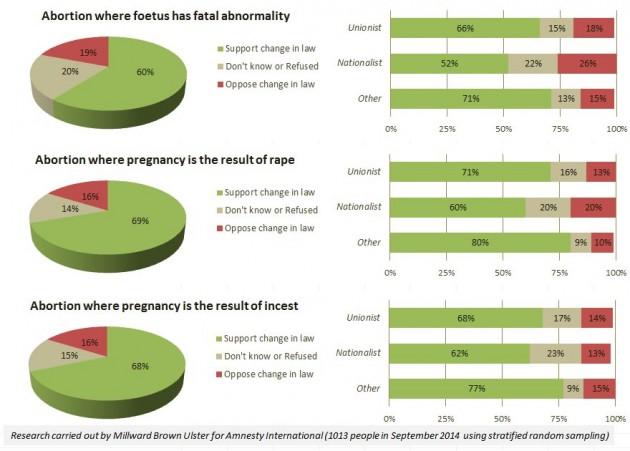 AmnestyNI abortion survey stats