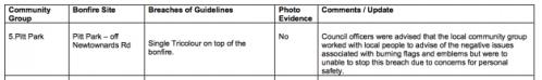 Belfast Good Relations Committee 2014 bonfire report Pitt Park snippet