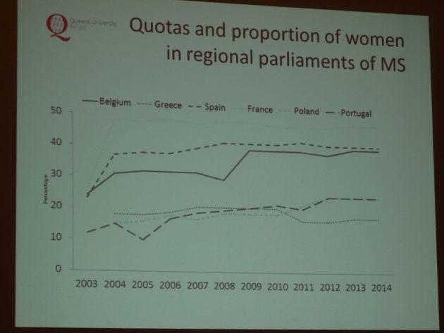 Yvonne Galligan Gender Quotas in Politics 11