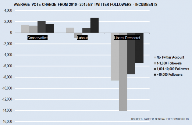 Incumbents and Twitter