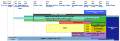 Wikipedia - Structural evolution of the European Union