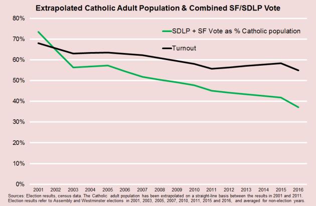 Catholic Population & SF SDLP Vote Turnout