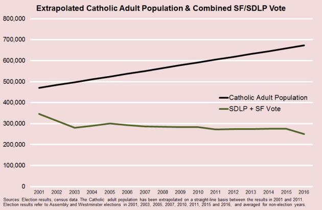 Catholic Population & SF SDLP Vote