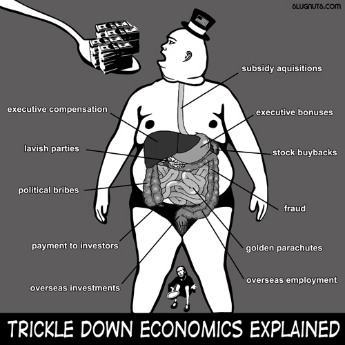 Trickle Down Economics Explained