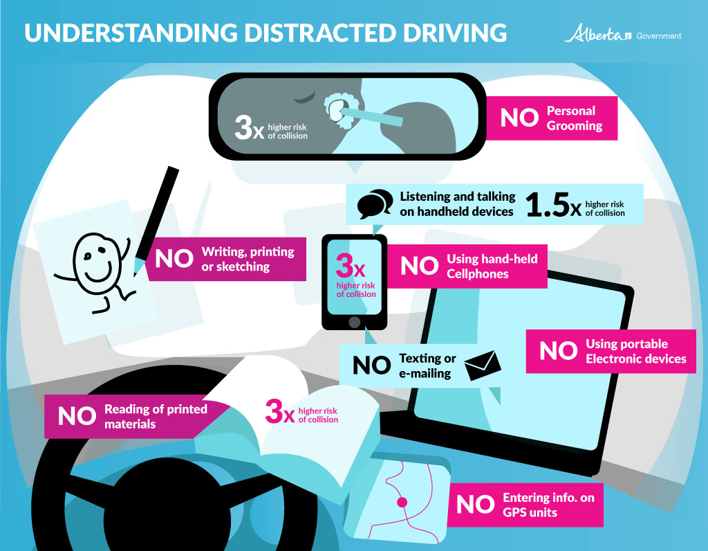 What is distracted driving? - graphic taken from seafirstinsurance.com