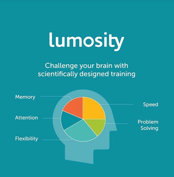 lumosity ile ilgili görsel sonucu
