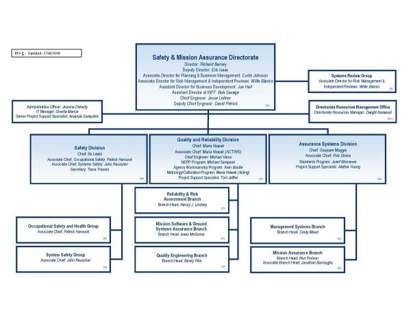 Code 300 SMA Organization Chart | Code 300 Safety and ...