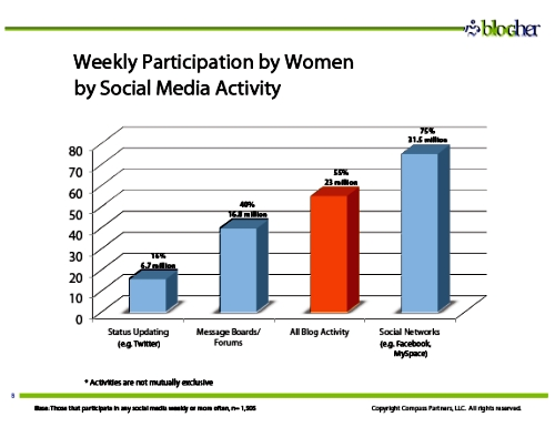 Social media participation by women