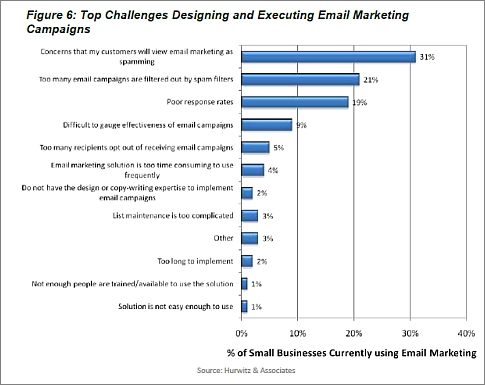 small business concerns with email marketing