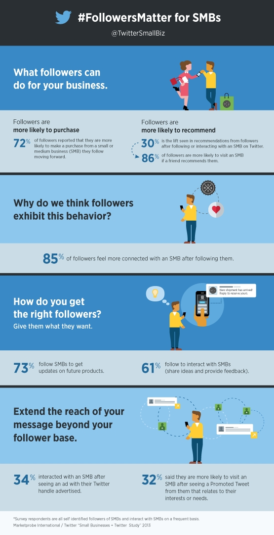 Stats showing why followers matter for SMBs