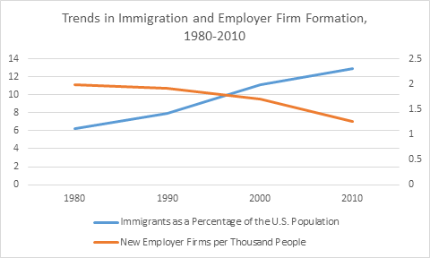 Source: Created from data from the U.S. Census