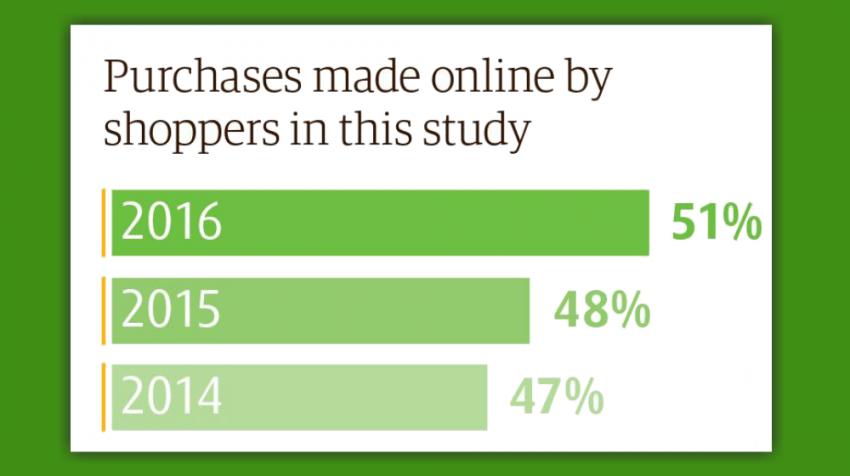 New data from UPS reveals an online shopping trend: avid online shoppers are making half their purchases via ecommerce sites and most use a smartphone.