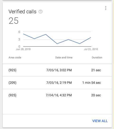 Google AdWords Express - Verified Call Tracking