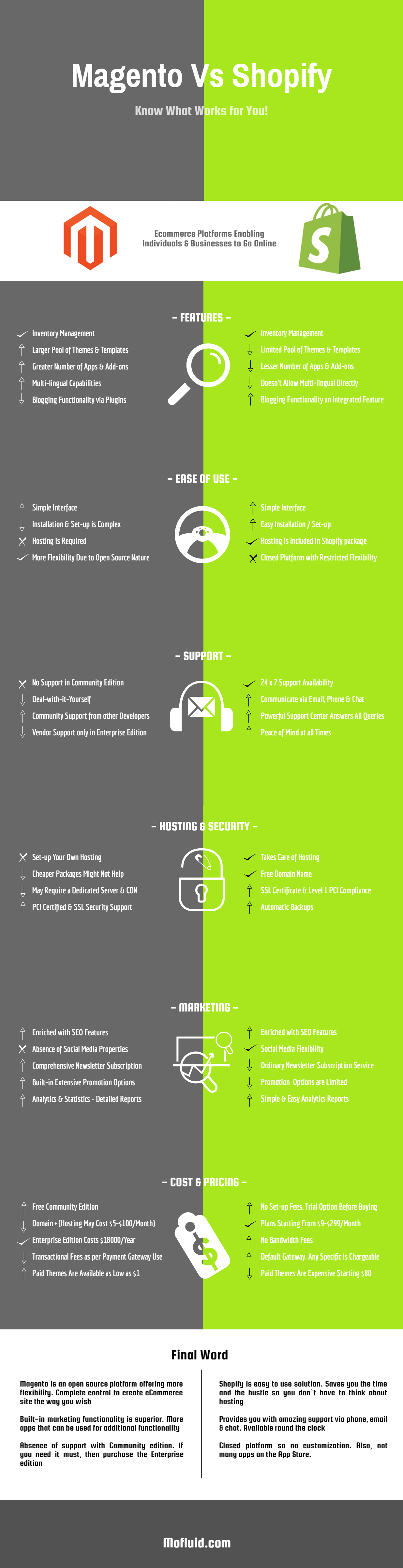 Shopify Vs Magento: Which Ecommerce Option is Best? (Infographic)