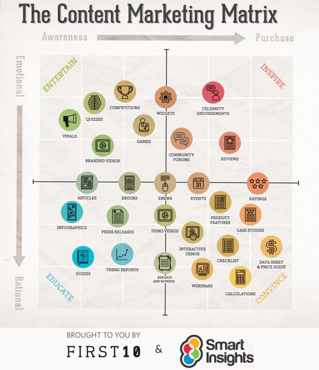 How to Use Different Types of Content When Marketing Your Small Business (Infographic)