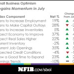 Strong Economic Indicators Boosting Small Business Spirits, NFIB Optimism Index Shows