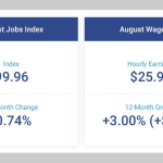 Report: Small Business Job Creation Down .02 Percent as Wages Continue to Rise