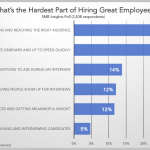 30% of Small Businesses Have Trouble Matching Openings with Good Candidates