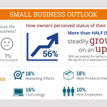39% of Small Businesses Have Never Heard of Alternative Financing (INFOGRAPHIC)