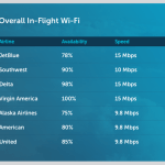These Airlines Offer the Best (and Worst) WiFi for Business Travelers