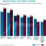 81% of Millennials Say Business Success Means Having a Purpose, Even if it Costs Them Money