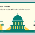 Small Business Lending at Big Banks and Institutional Lenders Up Again, Biz2Credit Says