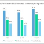 Only 56% of Small Businesses Dedicate Someone to Gather Market Intel
