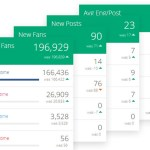 PeakFeeds Dashboards Offer Small Businesses All their Social Media Data in One Place