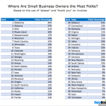 Oklahoma Businesses Are Most Polite, But What State has the Rudest?
