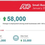 Small Businesses Add 58,000 New Jobs, ADP Reports