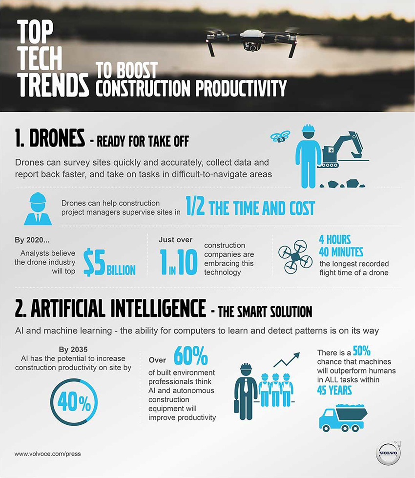 Construction Industry Ready for Technology Disruption: Construction Companies Waste More Than Half a Day on Unproductive Activities