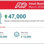 Service Companies Bolster Small Business Job Totals, ADP Reports
