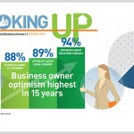 61% of Small Businesses Expect Demand for Their Products or Services to Increase in 2018