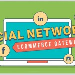 How to Turn Your Ecommerce Sales from Blah to Fantastic with Social Media (INFOGRAPHIC)